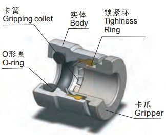 COMPACT FITTINGS